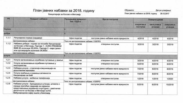 Plan javnih nabavki Kancelarije za KiM za 2018.
