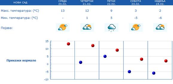 Od petka oblačno sa padavinama