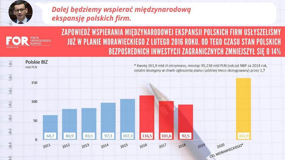 Polskie inwestycje zagraniczne. Za kadencji Morawieckiego wskaźnik zmniejszył się o 14 proc.