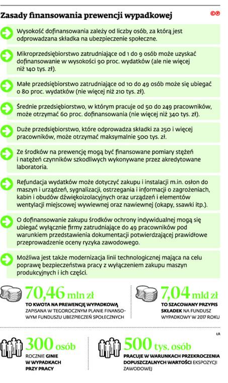 Zasady finansowania prewencji wypadkowej