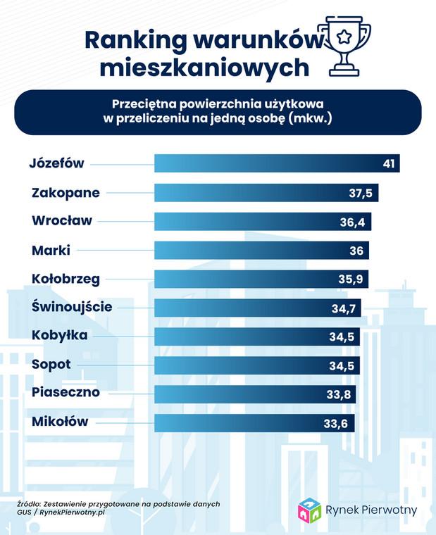 Warunki mieszkaniowe - średni metraż powierzchni użytkowej na jedną osobę