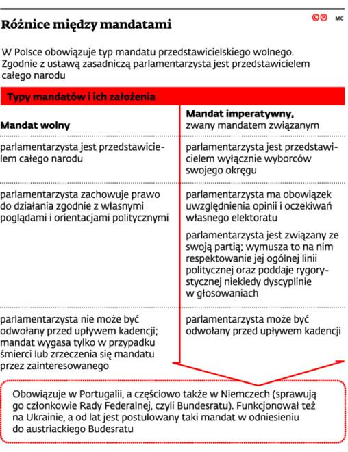 Różnice między mandatami