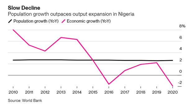 Wzrost populacji i PKB Nigerii