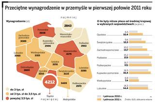 Polska B oddala się od Polski A. Mniej zarabia, wolniej się rozwija