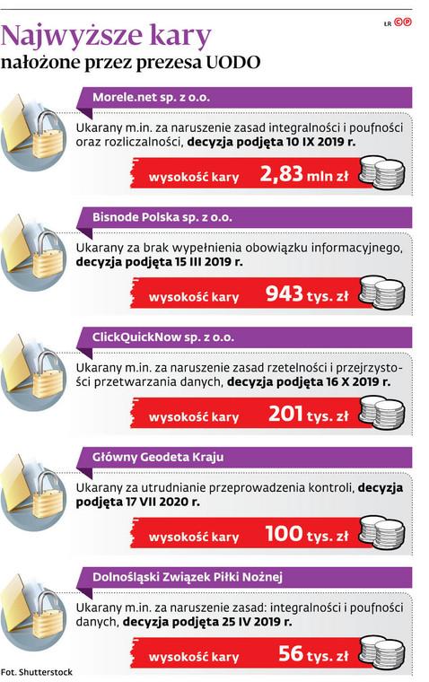 Najwyższe kary nałożone przez prezesa UODO