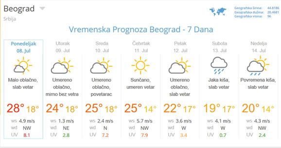 Zahlađenje u Beogradu donosi temperaturu i za 10 stepeni nižu od proseka