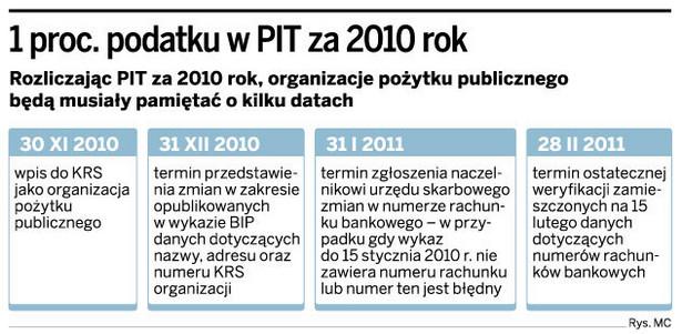 1 proc. podatku w PIT za 2010 rok