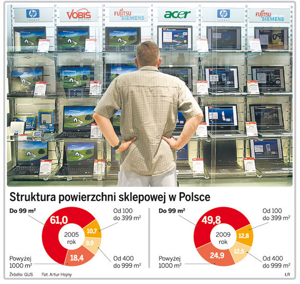 Struktura powierzchni sklepowej w Polsce