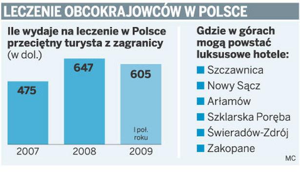 Leczenie obcokrajowców w Polsce