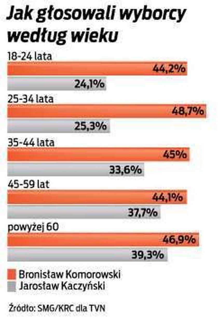 wybory prezydenckie, statystyki, wyniki