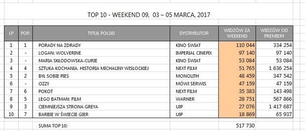 Zestawienie box office Polska za weekend 3-5 marca