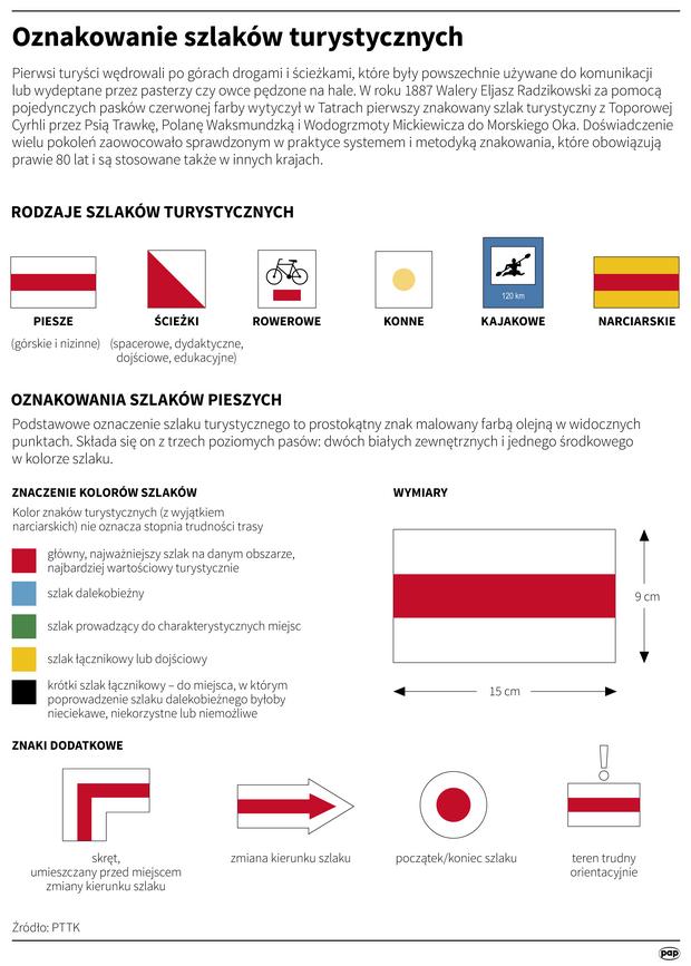Oznaczenia szlaków i znaki turystyczne w Polsce