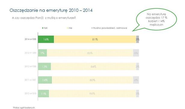 """Młodzi, którzy wchodzą dzisiaj na rynek pracy, po 37 latach systematycznego opłacania składek będą mogli liczyć na emeryturę w wysokości zaledwie jednej piątej swoich ostatnich zarobków – wynika z raportu """"Wiek przejścia na emeryturę, staż składkowy i wysokość emerytur w zreformowanym systemie emerytalnym w Polsce"""" przygotowanego w Kancelarii Prezydenta. Dziś osoby z takim stażem otrzymują emeryturę w wysokości ok. połowy swojej ostatniej pensji – czytaj więcej tutaj. Świadczenia wypłacane przez ZUS nie uchronią nas przed ubóstwem, dlatego tak ważne jest systematyczne oszczędzanie z myślą o emeryturze. Z tym Polacy mają jednak kłopot. Z badań Fundacji Kronenberga wynika, że choć trzy czwarte rodaków uważa, że warto odkładać pieniądze na przyszłość, jedynie 41 proc. osób robi to w praktyce. Co gorsze, emerytura wciąż nie jest priorytetem w naszym oszczędzaniu. Jak wynika z raportu """"Postawy Polaków wobec oszczędzania"""", tylko 16 proc. Polaków deklaruje, że oszczędza na emeryturę – to i tak najwyższy odsetek od siedmiu lat. Jak skutecznie zatroszczyć się o swoją przyszłość na emeryturze? Oto rady pięciu ekspertów."""