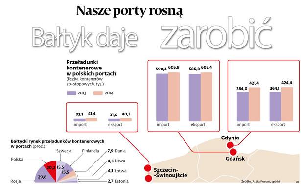 Przeladunki w polskich portach