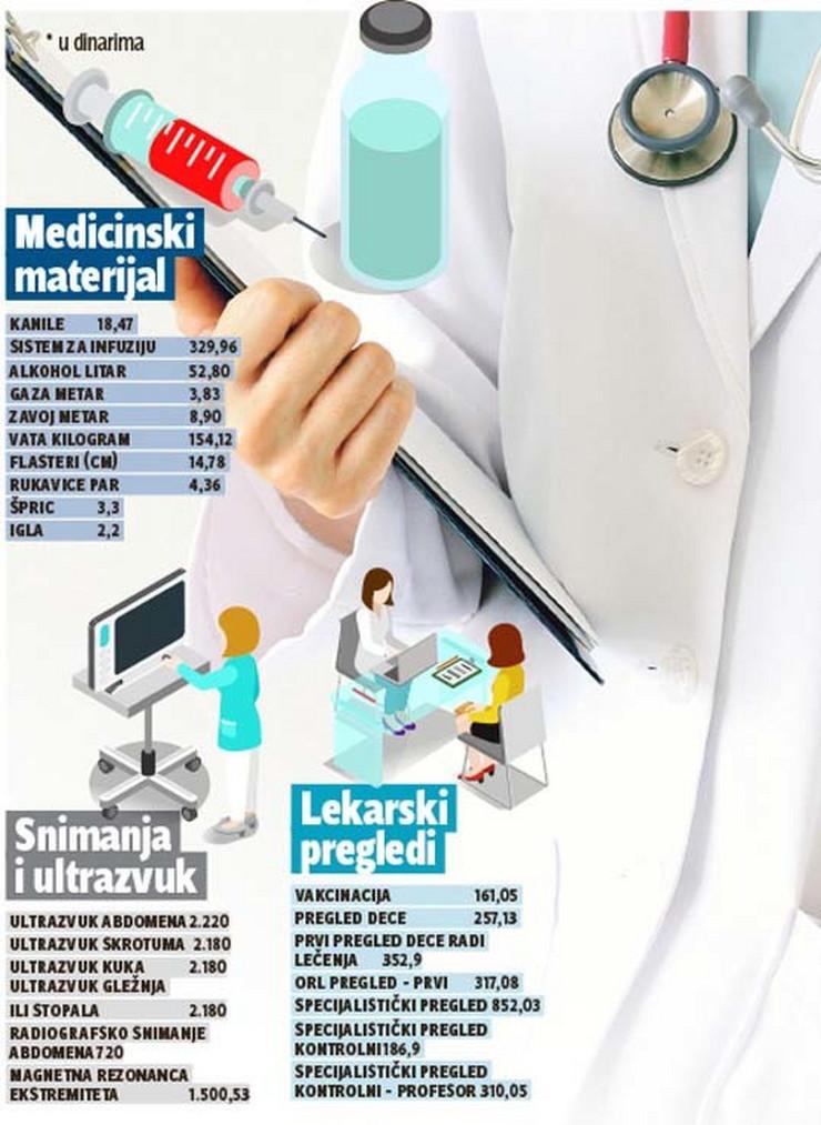 grafika cene usluga medicinski materijali snimanja i ultrazvuk lekarski pregledi foto RAS