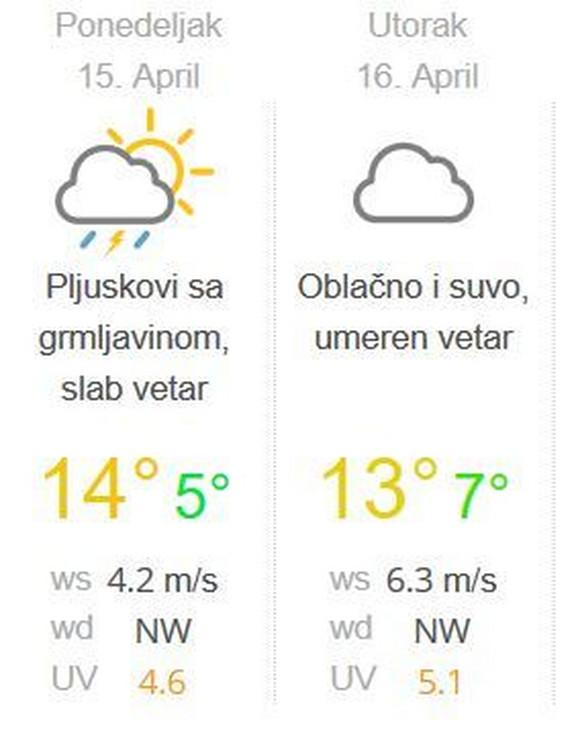 Naredni dani vremeske prognoze