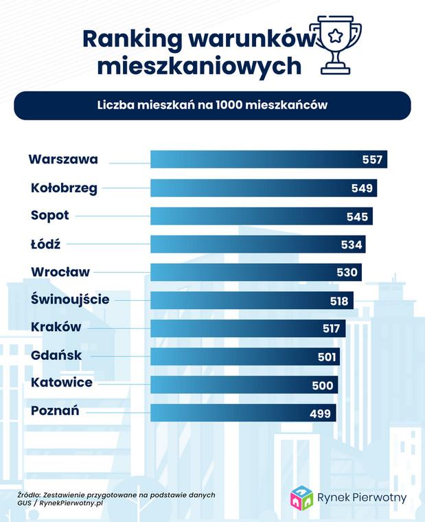 Warunki mieszkaniowe - liczba mieszkań na 1000 osób