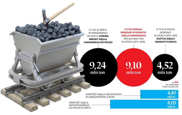 Węgiel ze Wschodu wciąż jest najtańszy. W ubiegłym roku średnia cena tony wyniosła ok. 335 zł, podczas gdy za kazachski trzeba było płacić 348 zł, a za kolumbijski – 358 zł.
