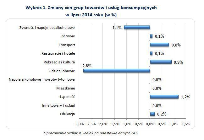 Zmiany cen grup towarów i usług konsumpcyjnych  w lipcu 2014 roku (w %)