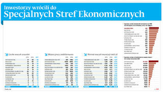 Inwestorzy wrócili do Specjalnych Stref Ekonomicznych