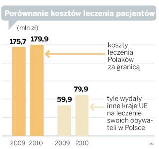 Lecznie Polaków za granicą kosztowało 180 mln zł