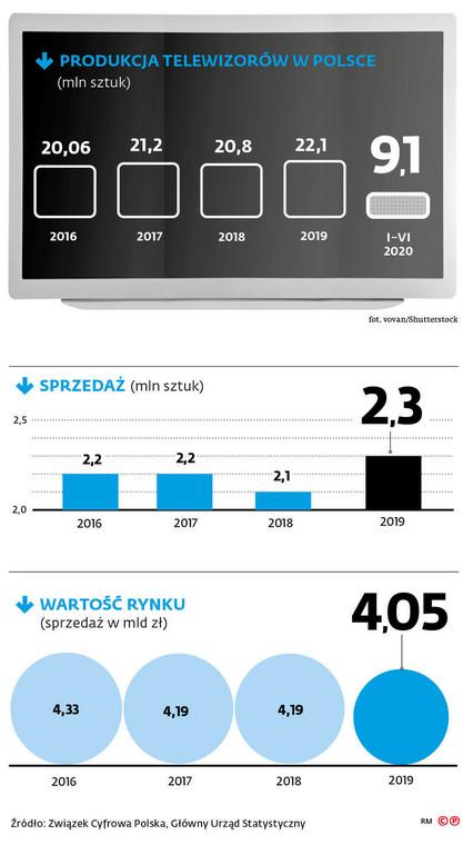 Produkcja telewizorów w Polsce