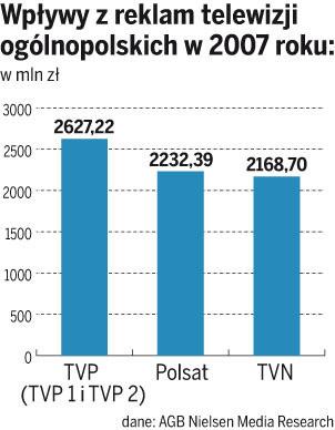 Zyski z reklam największych stacji telewizyjnych
