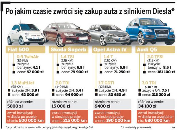 Po jakim czasie zwróci się zakup auta z silnikiem Diesla