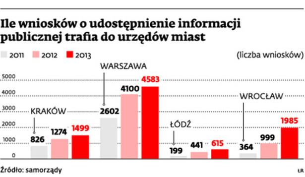 Ile wniosków o udostępnienie informacji publicznej trafia do urzędów miast