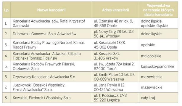 Ranking małych kancelarii prawnych zatrudniających do 4 prawników