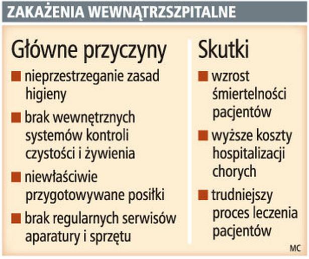 Zakażenia wewnątrzszpitalne