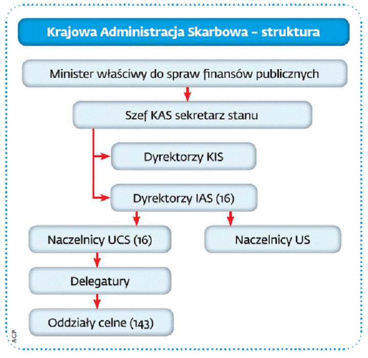 Krajowa Administracja Skarbowa – struktura