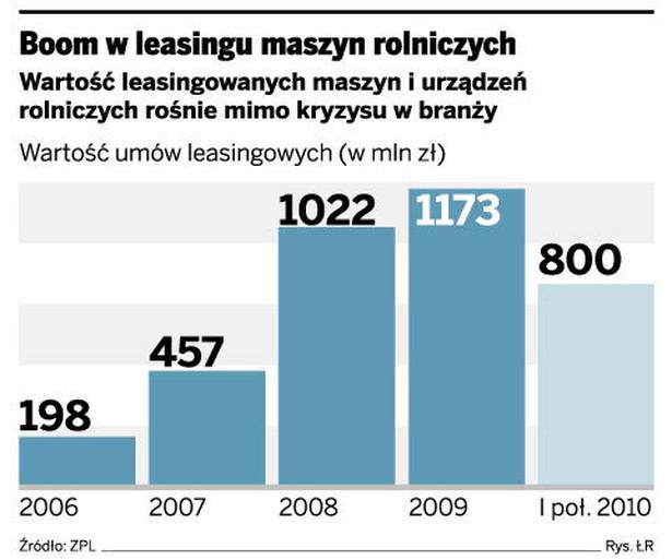 Boom w leasingu maszyn rolniczych