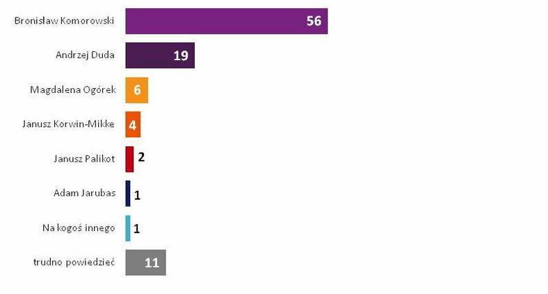Poparcie dla kandydatów w wyborach prezydenckich, fot. sondaż TNS dla TVP