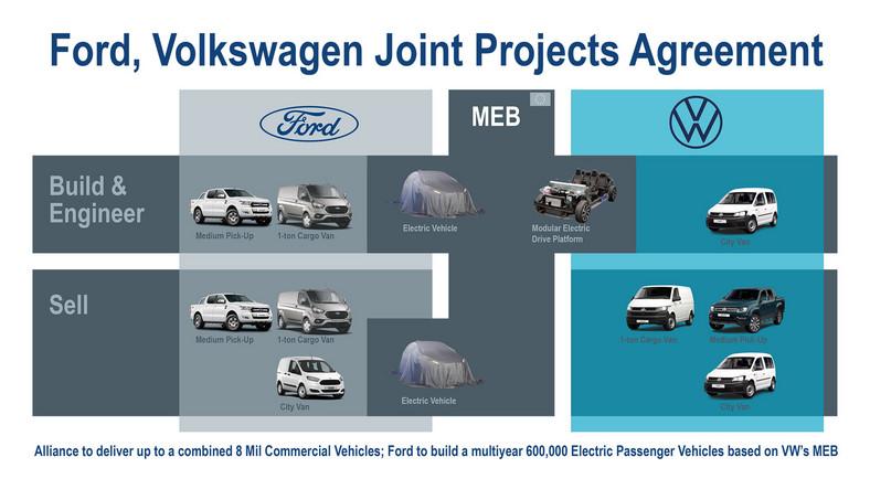 Ford i Volkswagen podpisały umowę