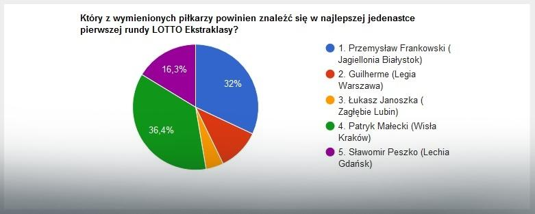 Wyniki głosowania na najlepszych skrzydłowych pierwszej rundy sezonu LOTTO Ekstraklasy