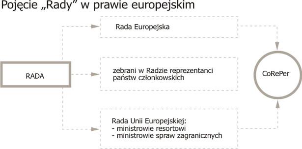 """Pojęcie """"Rady"""" w prawie europejskim"""