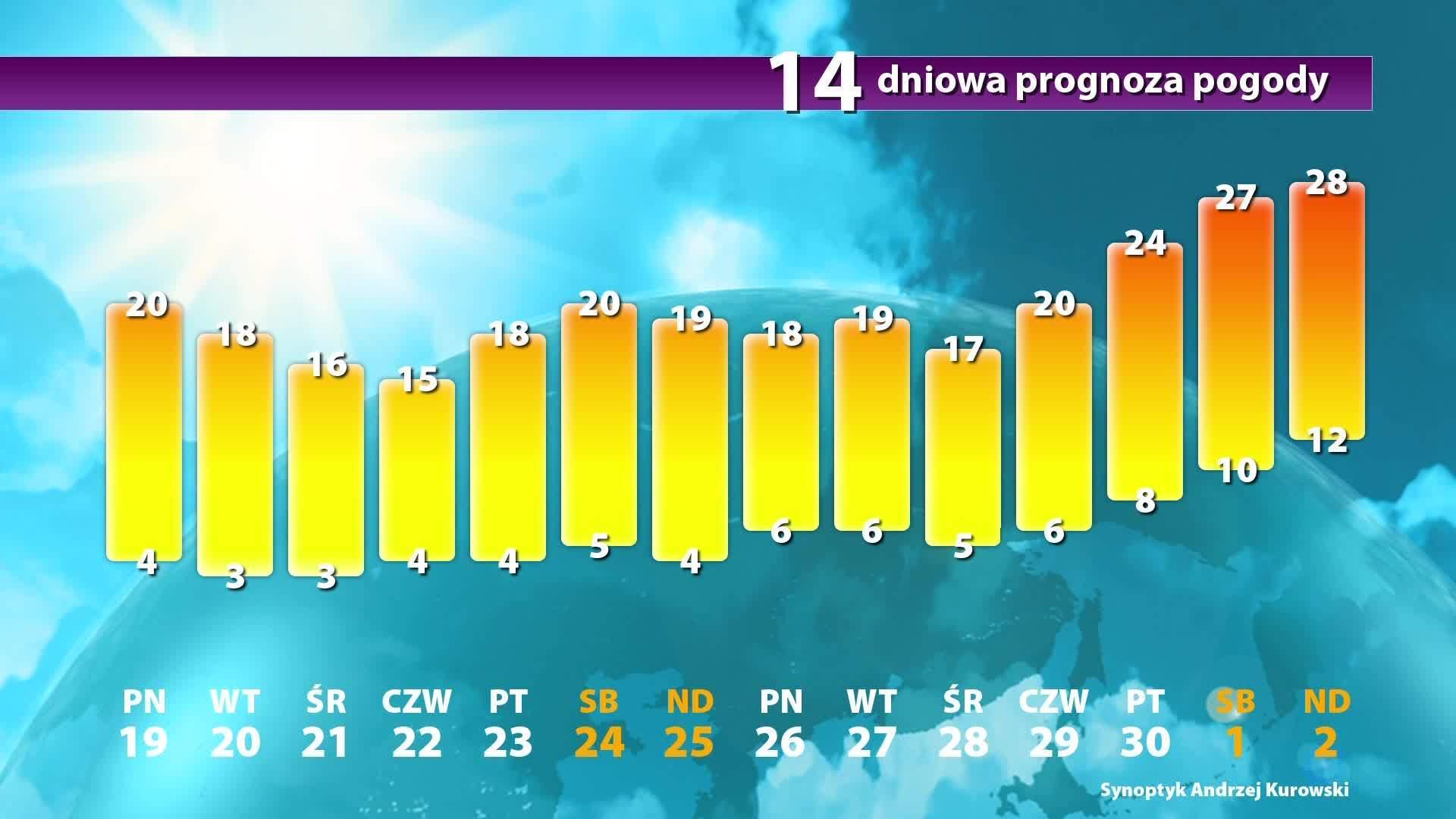 Pogoda Długoterminowa Prognoza Pogody Na 14 Dni Wiadomości
