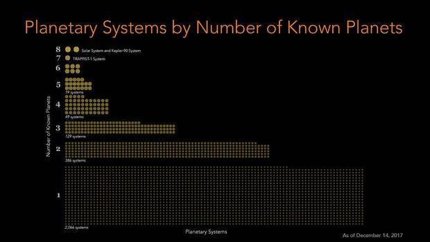 Liczba odkrytych układów gwiezdnych w zależności od liczby planet