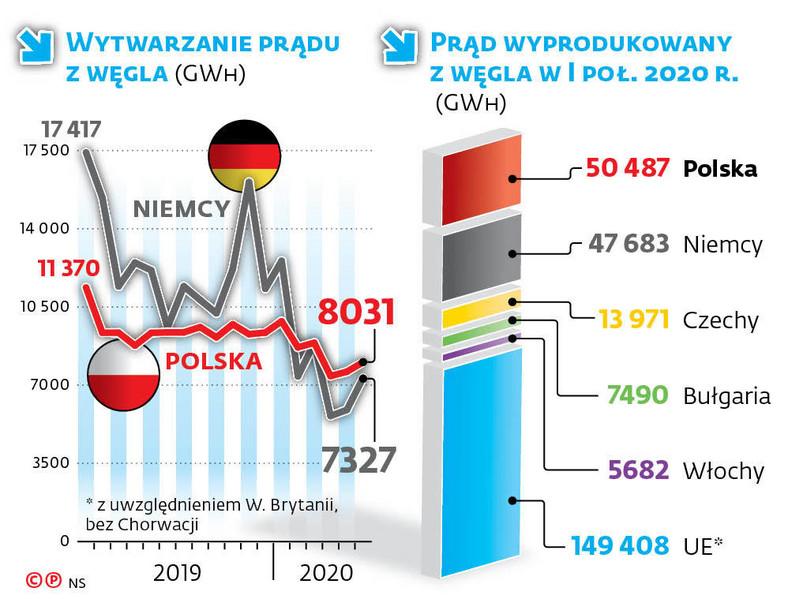 Wytwarzanie prądu z węgla (GWH)