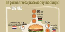 Ile musimy pracować na bochenek chleba, a ile na ryż?