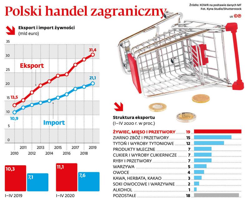 Polski handel zagraniczny