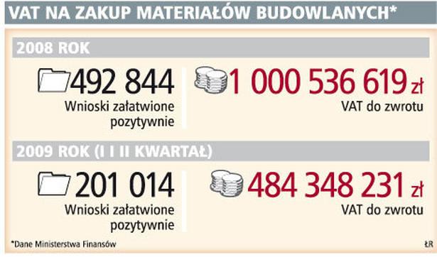 VAT na zakupy materiałów budowlanych