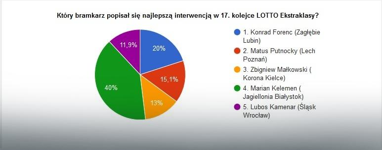 Wyniki głosowania na najlepszą interwencję 17. kolejki LOTTO Ekstraklasy
