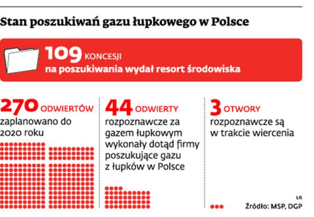 Stan poszukiwań gazu łupkowego w Polsce