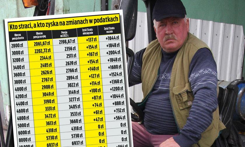 Mała pensja, większy zysk. Tak ma wyglądać Polski Ład.