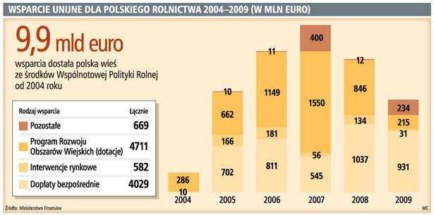 Wsparcie unijne dla polskiego rolnictwa 2004-2009 (w mln euro)