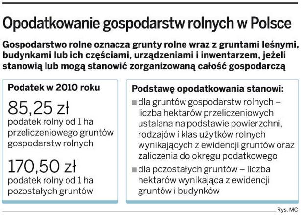 Opodatkowanie gospodarstw rolnych w Polsce
