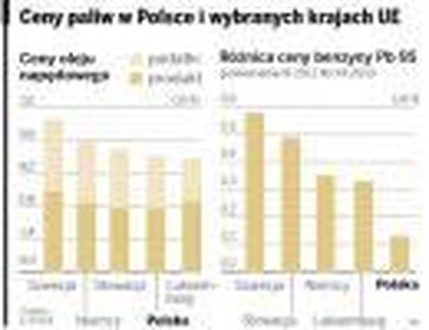Ceny paliw w Polsce i wybranych krajach UE