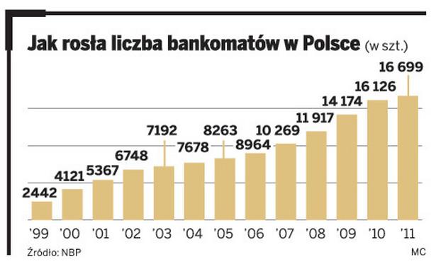Jak rosła liczba bankomatów w Polsce